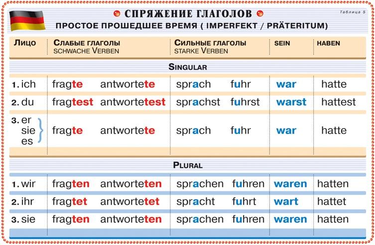 кисточки ниток глаголы в претеритуме и партиципе 11 таблица Оренбурге ноябре Точность
